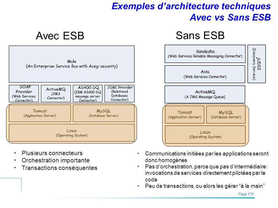 EFREI – M1A | Architecture des Systèmes d'Information | Mai – Juillet 2011| Page 176 Exemples darchitecture techniques Avec vs Sans ESB Avec ESB Sans