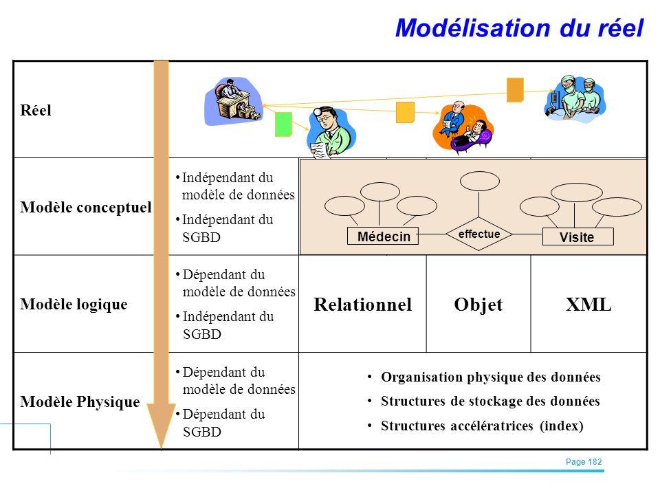EFREI – M1A | Architecture des Systèmes d'Information | Mai – Juillet 2011| Page 182 Modélisation du réel Réel Modèle conceptuel Indépendant du modèle