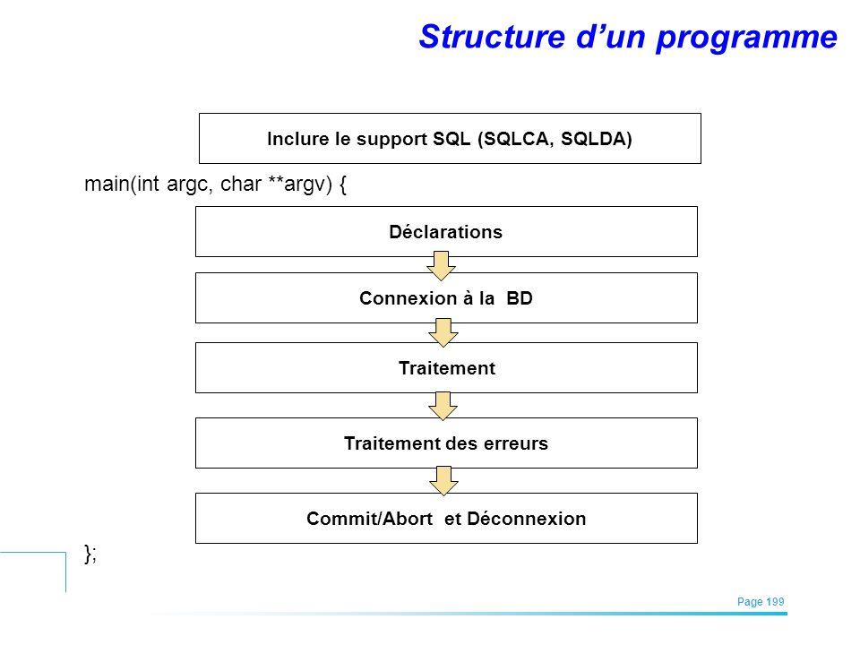 EFREI – M1A | Architecture des Systèmes d'Information | Mai – Juillet 2011| Page 199 Structure dun programme Inclure le support SQL (SQLCA, SQLDA) Déc