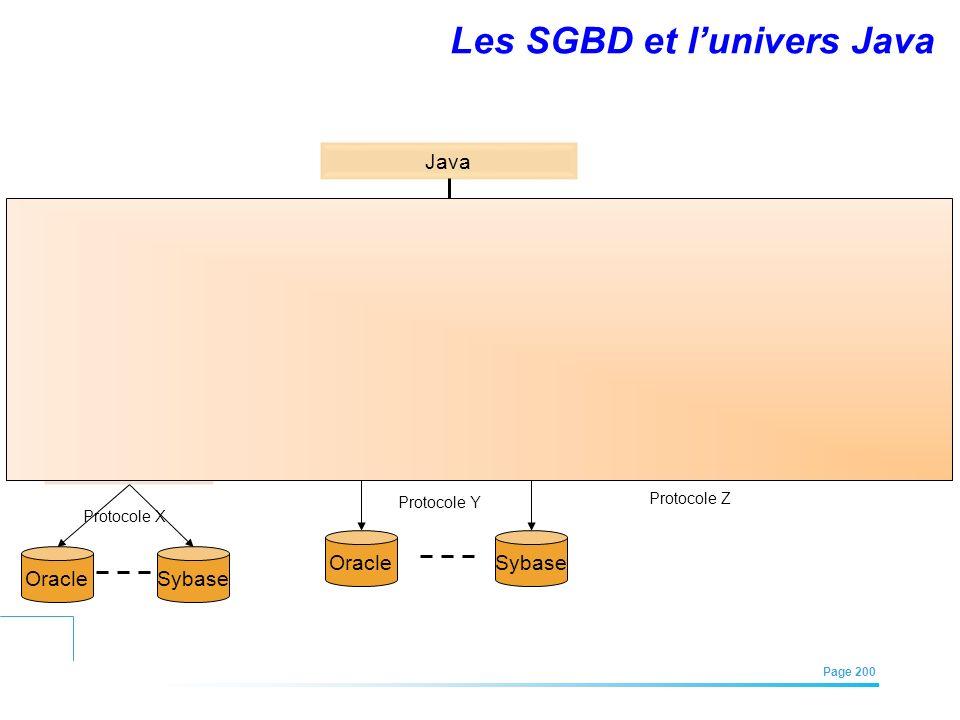 EFREI – M1A | Architecture des Systèmes d'Information | Mai – Juillet 2011| Page 200 Les SGBD et lunivers Java ODBC driver JDBC-ODBC bridge driver JDB