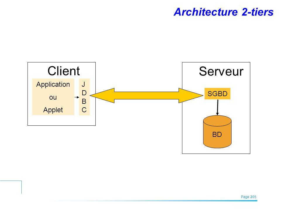 EFREI – M1A | Architecture des Systèmes d'Information | Mai – Juillet 2011| Page 205 Architecture 2-tiers Application ou Applet JDBCJDBC Client BD Ser