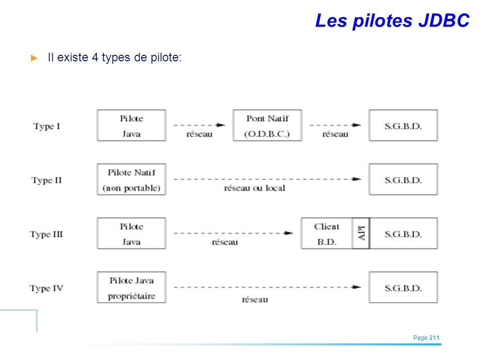 EFREI – M1A | Architecture des Systèmes d'Information | Mai – Juillet 2011| Page 211 Les pilotes JDBC Il existe 4 types de pilote:
