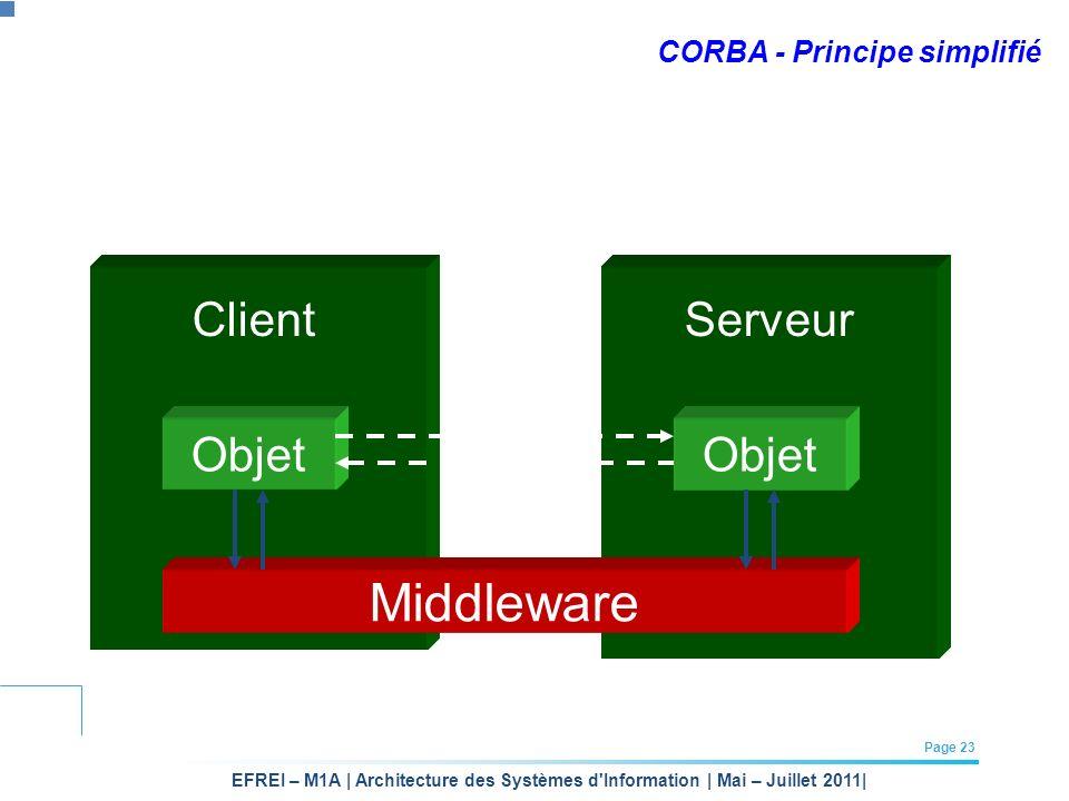 EFREI – M1A | Architecture des Systèmes d'Information | Mai – Juillet 2011| Page 23 CORBA - Principe simplifié Middleware Objet ClientServeur Objet