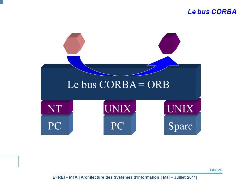 EFREI – M1A | Architecture des Systèmes d'Information | Mai – Juillet 2011| Page 26 PCSparc NT PC UNIX Le bus CORBA Le bus CORBA = ORB