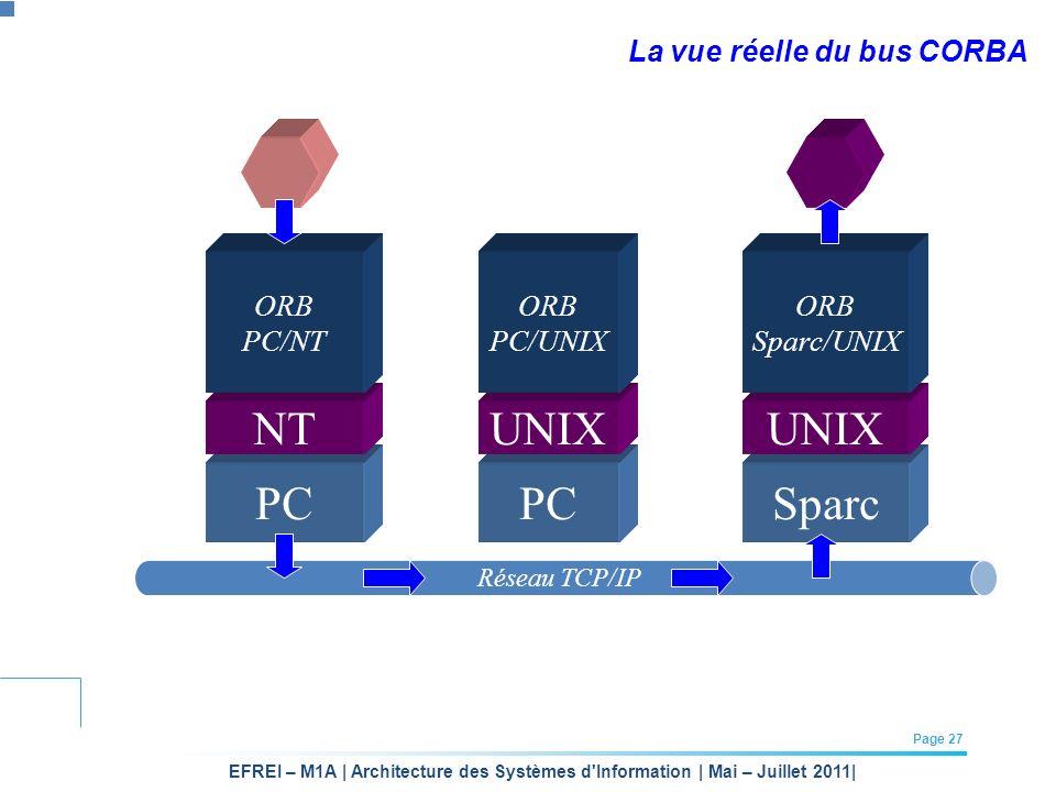 EFREI – M1A | Architecture des Systèmes d'Information | Mai – Juillet 2011| Page 27 La vue réelle du bus CORBA PCSparc NT PC UNIX ORB PC/NT ORB PC/UNI