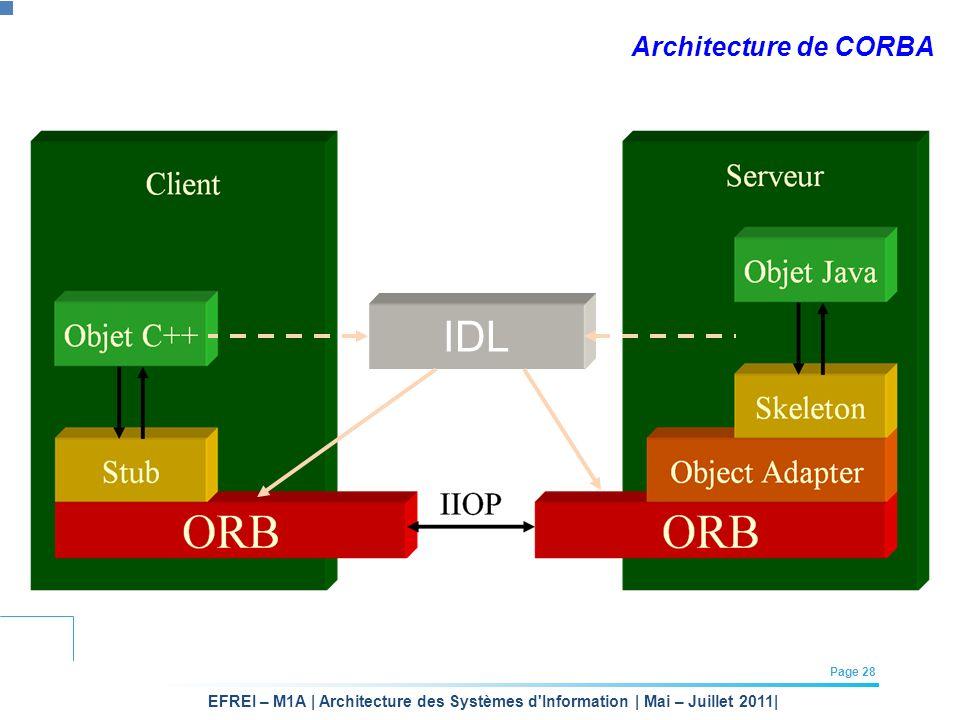 EFREI – M1A | Architecture des Systèmes d'Information | Mai – Juillet 2011| Page 28 Architecture de CORBA IDL