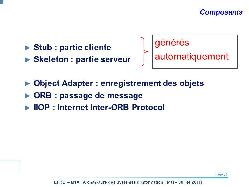 EFREI – M1A | Architecture des Systèmes d'Information | Mai – Juillet 2011| Page 30 30 Composants Stub : partie cliente Skeleton : partie serveur Obje