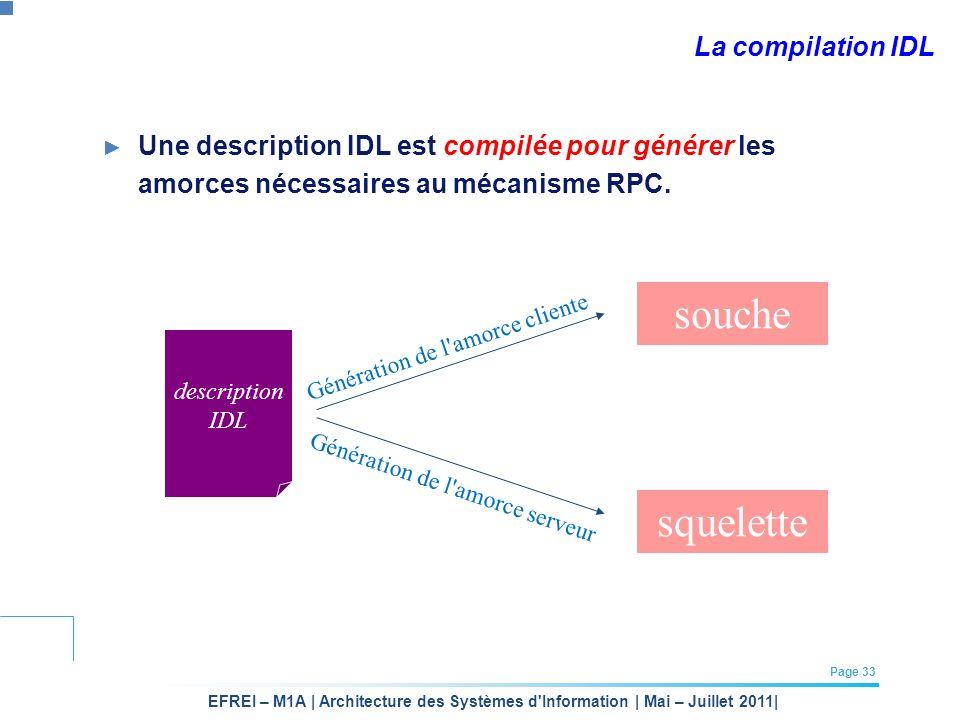 EFREI – M1A | Architecture des Systèmes d'Information | Mai – Juillet 2011| Page 33 La compilation IDL Une description IDL est compilée pour générer l