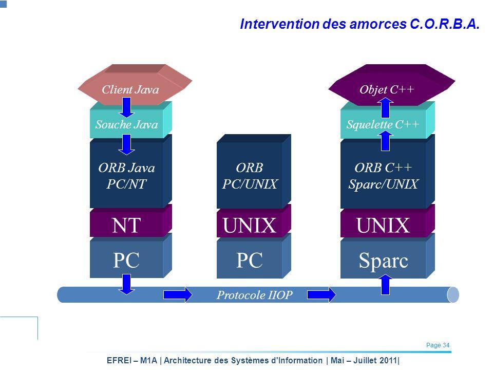 EFREI – M1A | Architecture des Systèmes d'Information | Mai – Juillet 2011| Page 34 Intervention des amorces C.O.R.B.A. PCSparc NT PC UNIX ORB Java PC