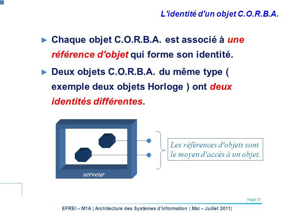 EFREI – M1A | Architecture des Systèmes d'Information | Mai – Juillet 2011| Page 37 L'identité d'un objet C.O.R.B.A. Chaque objet C.O.R.B.A. est assoc