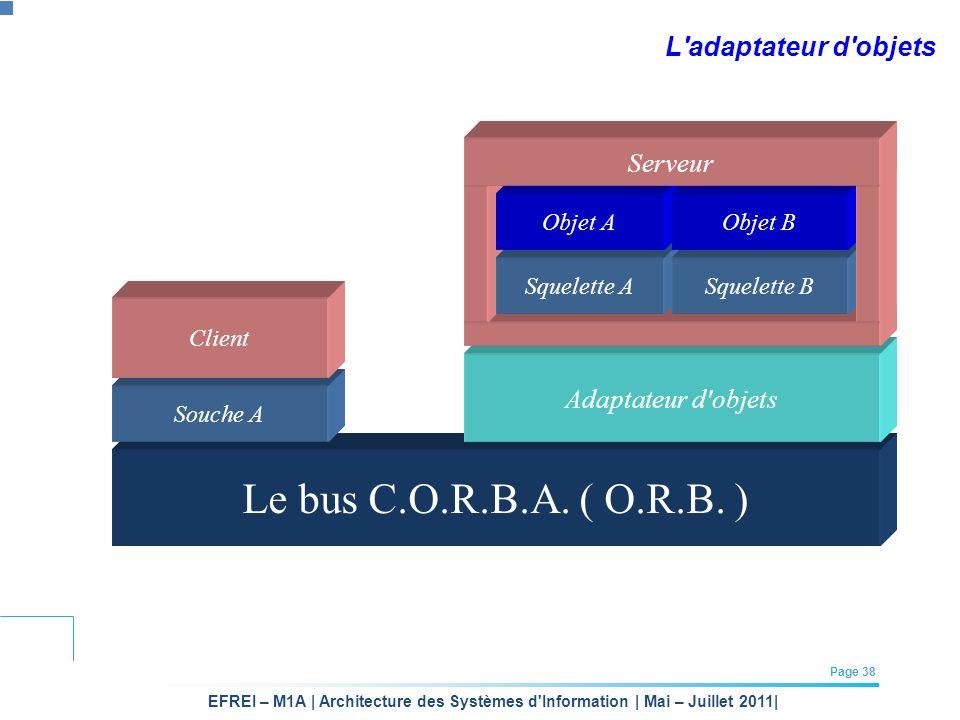 EFREI – M1A | Architecture des Systèmes d'Information | Mai – Juillet 2011| Page 38 Le bus C.O.R.B.A. ( O.R.B. ) Adaptateur d'objets L'adaptateur d'ob