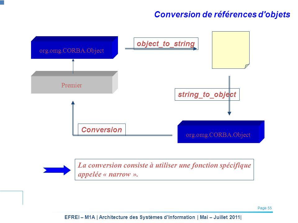 EFREI – M1A | Architecture des Systèmes d'Information | Mai – Juillet 2011| Page 55 Conversion de références d'objets org.omg.CORBA.Object Premier obj