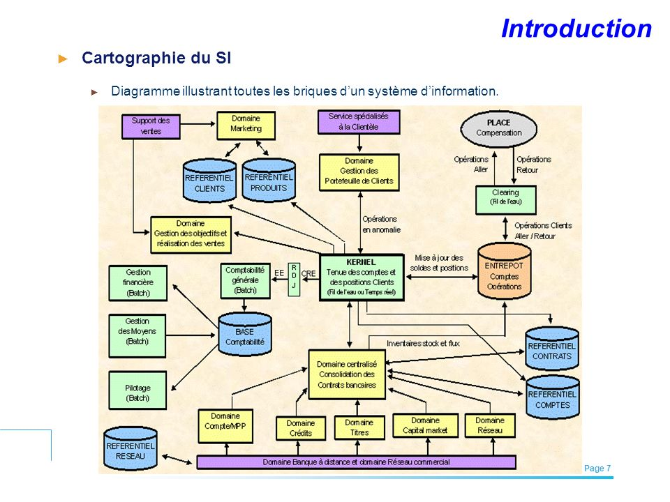 EFREI – M1A | Architecture des Systèmes d'Information | Mai – Juillet 2011| Page 7 Introduction Cartographie du SI Diagramme illustrant toutes les bri
