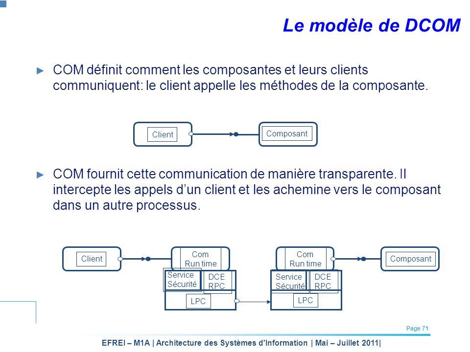 EFREI – M1A | Architecture des Systèmes d'Information | Mai – Juillet 2011| Page 71 Le modèle de DCOM COM définit comment les composantes et leurs cli