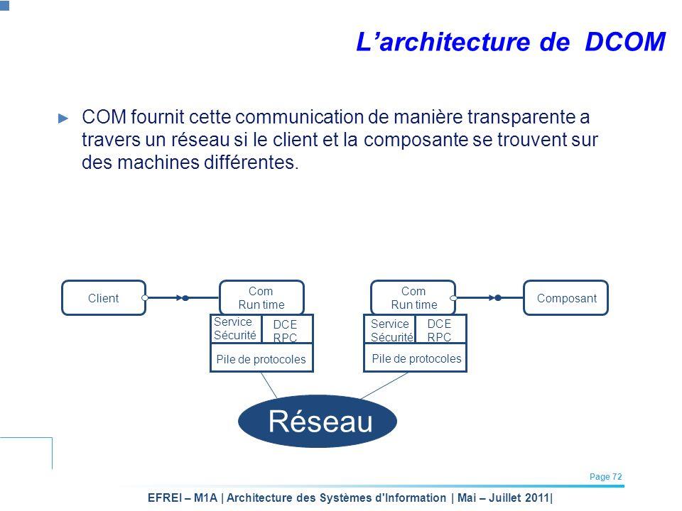 EFREI – M1A | Architecture des Systèmes d'Information | Mai – Juillet 2011| Page 72 Larchitecture de DCOM Com Run time Com Run time ClientComposant Se