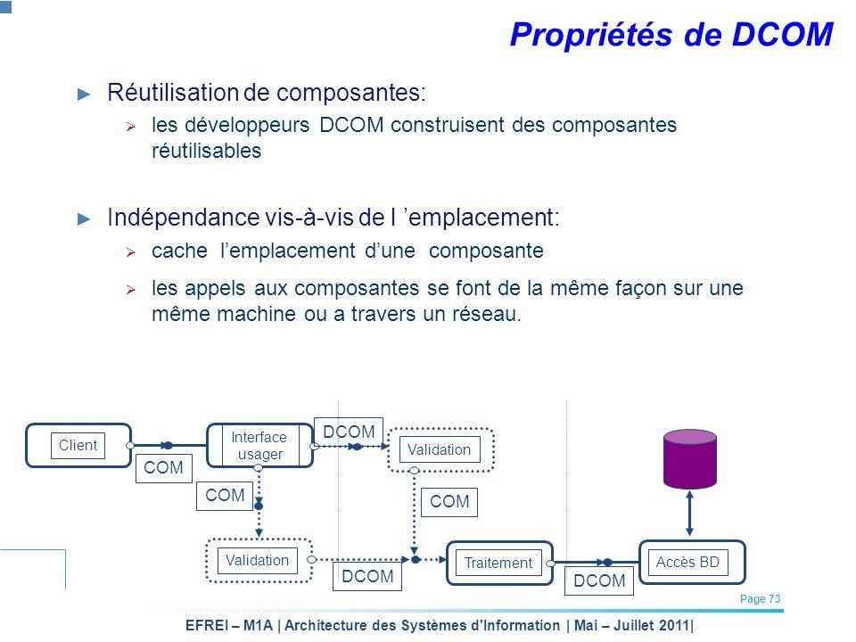 EFREI – M1A | Architecture des Systèmes d'Information | Mai – Juillet 2011| Page 73 Propriétés de DCOM Réutilisation de composantes: les développeurs