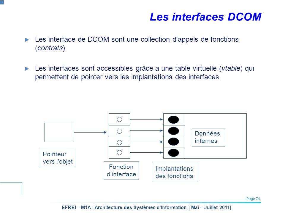 EFREI – M1A | Architecture des Systèmes d'Information | Mai – Juillet 2011| Page 74 Les interfaces DCOM Les interface de DCOM sont une collection d'ap