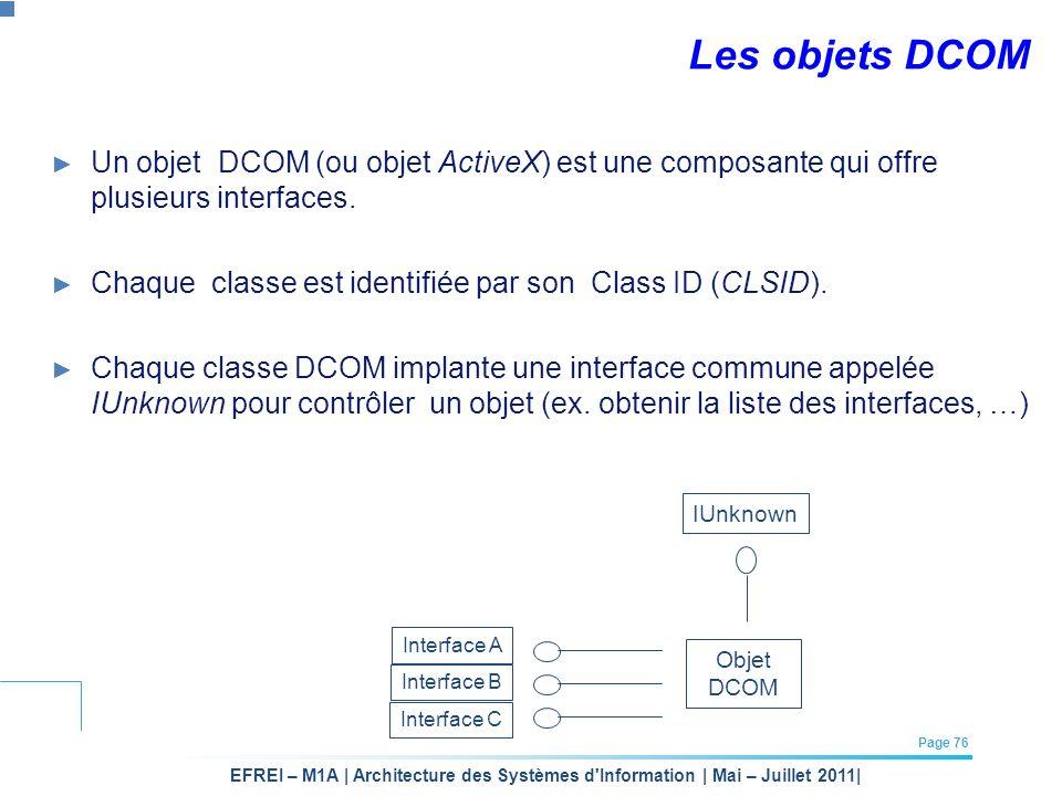 EFREI – M1A | Architecture des Systèmes d'Information | Mai – Juillet 2011| Page 76 Les objets DCOM Un objet DCOM (ou objet ActiveX) est une composant