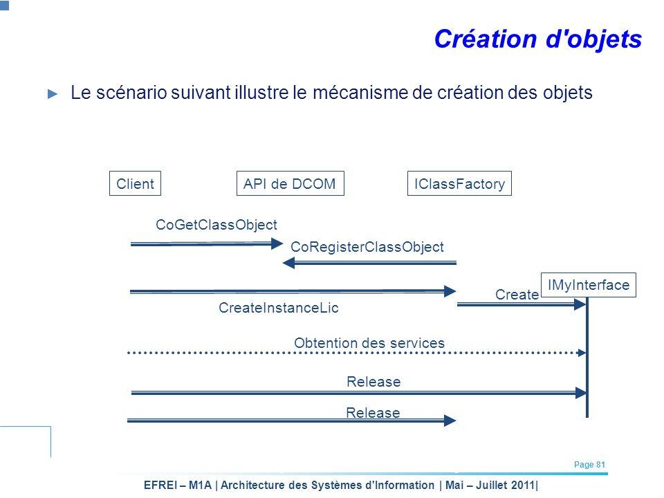 EFREI – M1A | Architecture des Systèmes d'Information | Mai – Juillet 2011| Page 81 Création d'objets Le scénario suivant illustre le mécanisme de cré