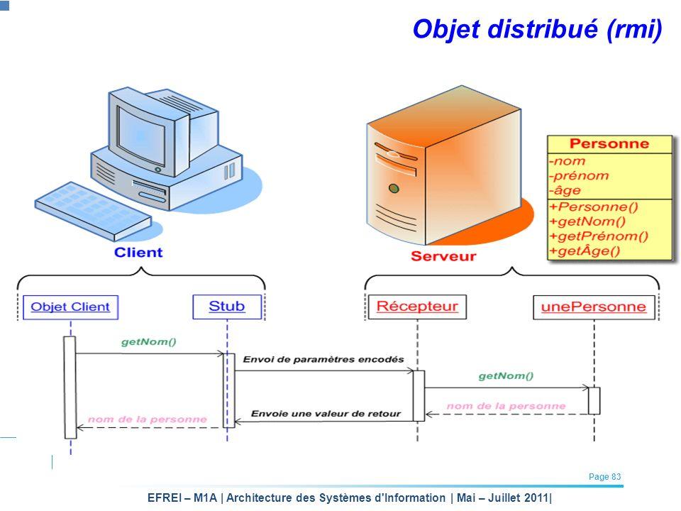 EFREI – M1A | Architecture des Systèmes d'Information | Mai – Juillet 2011| Page 83 Objet distribué (rmi)