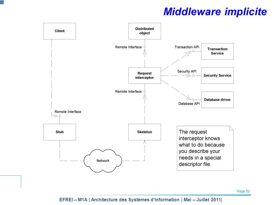 EFREI – M1A | Architecture des Systèmes d'Information | Mai – Juillet 2011| Page 85 Middleware implicite