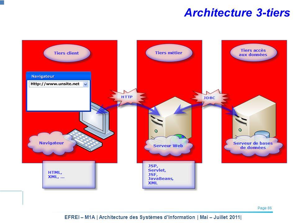 EFREI – M1A | Architecture des Systèmes d'Information | Mai – Juillet 2011| Page 86 Architecture 3-tiers