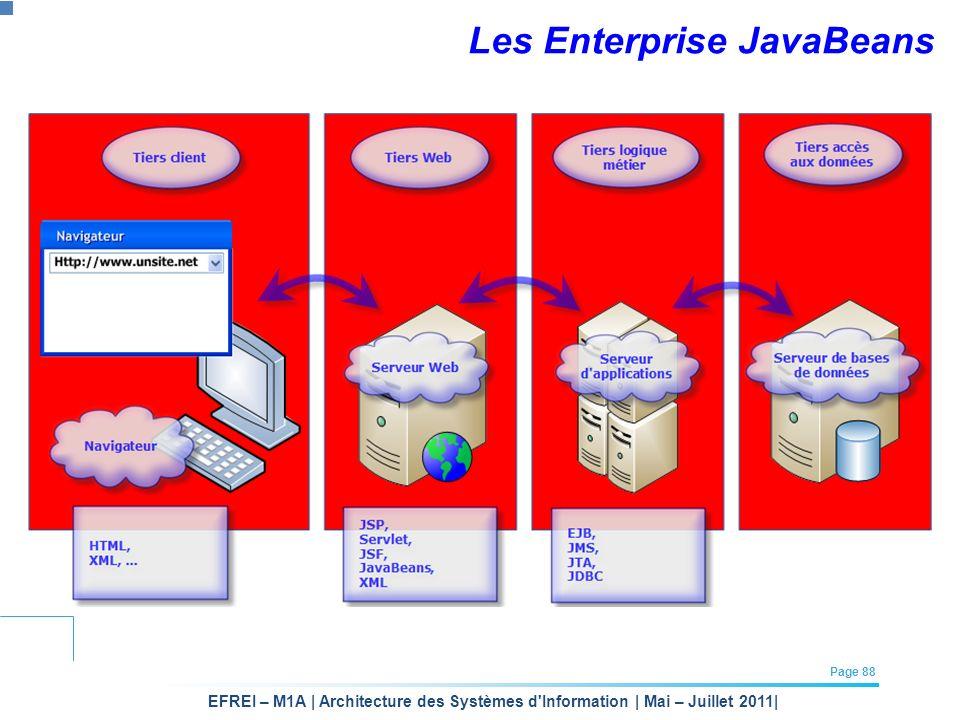 EFREI – M1A | Architecture des Systèmes d'Information | Mai – Juillet 2011| Page 88 Les Enterprise JavaBeans