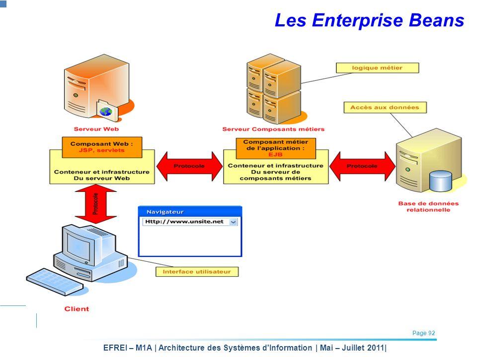EFREI – M1A | Architecture des Systèmes d'Information | Mai – Juillet 2011| Page 92 Les Enterprise Beans