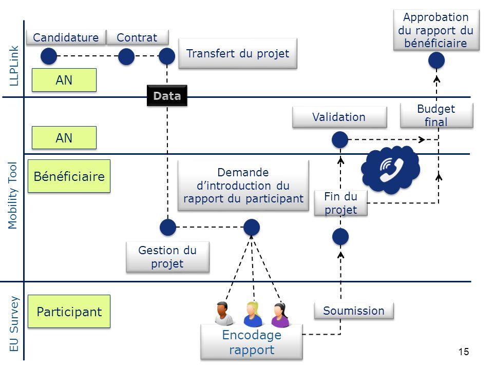 Bénéficiaire Transfert du projet Approbation du rapport du bénéficiaire Candidature Contrat LLPLink Mobility Tool Participant Gestion du projet Encoda