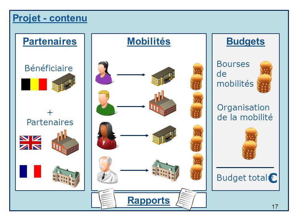 Projet - contenu Mobilités 17 Partenaires Budgets Bénéficiaire + Partenaires Bourses de mobilités Organisation de la mobilité Budget total Rapports