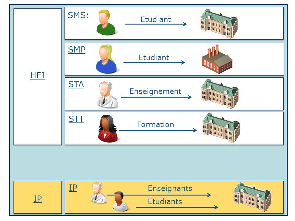 IP HEI SMS: SMP STA STT IP Enseignement Formation Etudiant Enseignants Etudiants