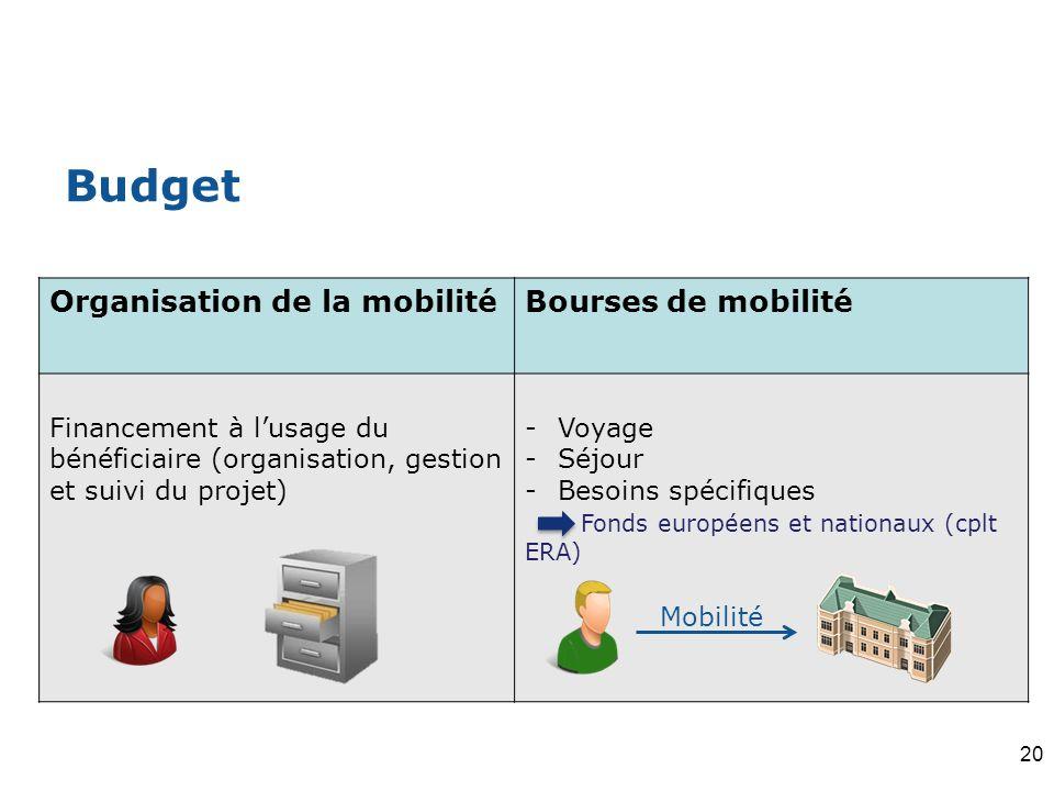 Budget Organisation de la mobilitéBourses de mobilité Financement à lusage du bénéficiaire (organisation, gestion et suivi du projet) -Voyage -Séjour