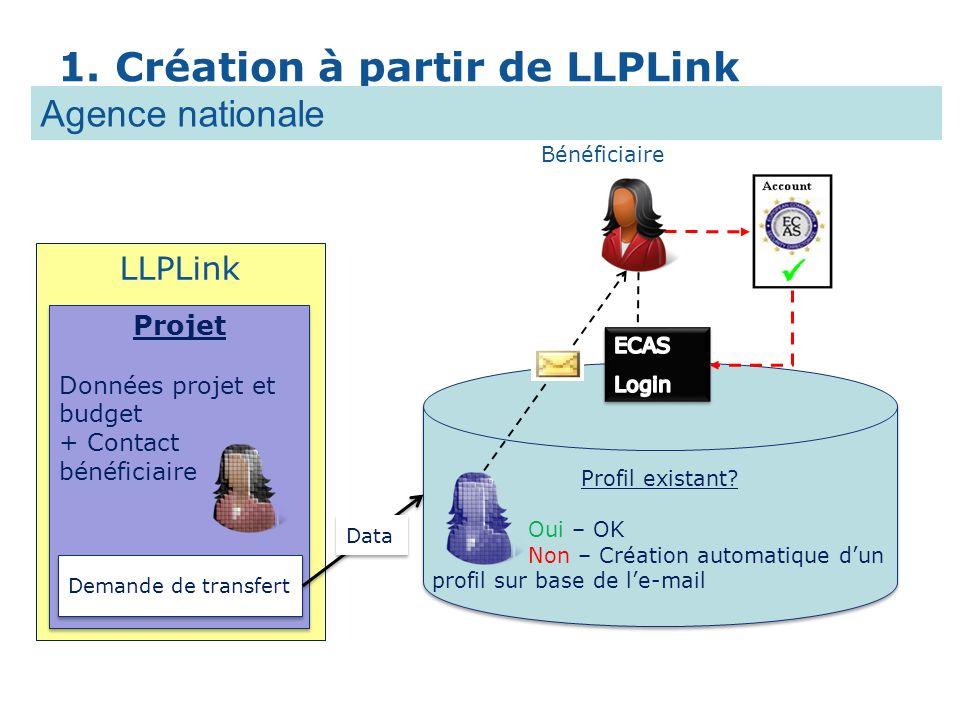 LLPLink Projet Données projet et budget + Contact bénéficiaire Projet Données projet et budget + Contact bénéficiaire Demande de transfert Profil exis