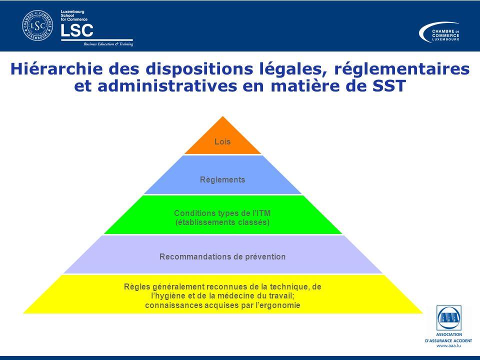 Hiérarchie des dispositions légales, réglementaires et administratives en matière de SST Lois Règlements Conditions types de lITM (établissements clas