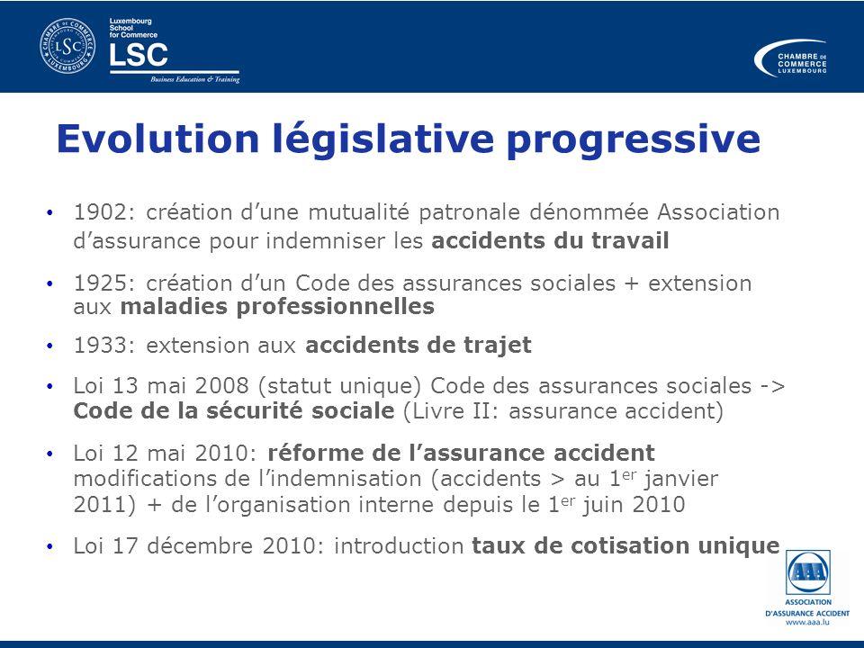 Evolution législative progressive 1902: création dune mutualité patronale dénommée Association dassurance pour indemniser les accidents du travail 192