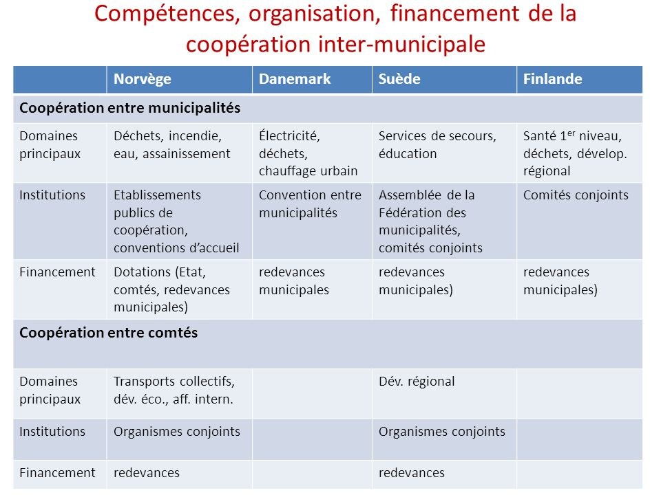 Compétences, organisation, financement de la coopération inter-municipale NorvègeDanemarkSuèdeFinlande Coopération entre municipalités Domaines princi