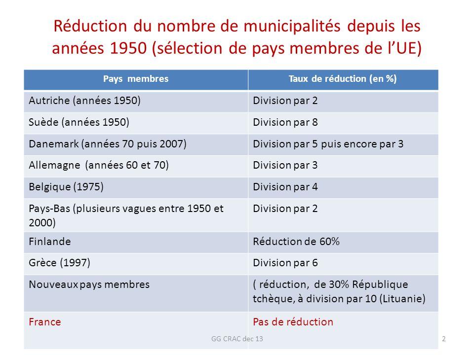 Réduction du nombre de municipalités depuis les années 1950 (sélection de pays membres de lUE) Pays membresTaux de réduction (en %) Autriche (années 1