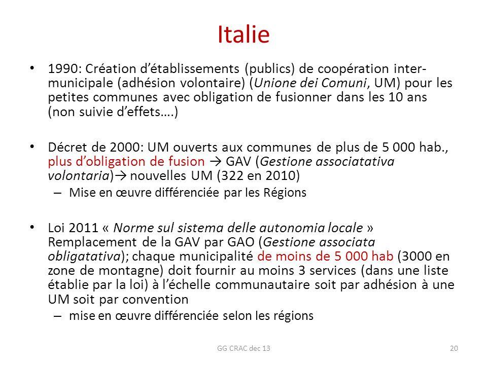 Italie 1990: Création détablissements (publics) de coopération inter- municipale (adhésion volontaire) (Unione dei Comuni, UM) pour les petites commun