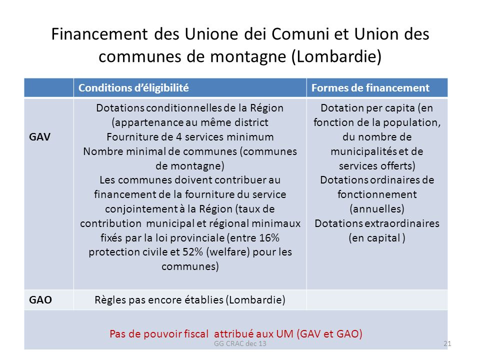 Financement des Unione dei Comuni et Union des communes de montagne (Lombardie) Conditions déligibilitéFormes de financement GAV Dotations conditionne