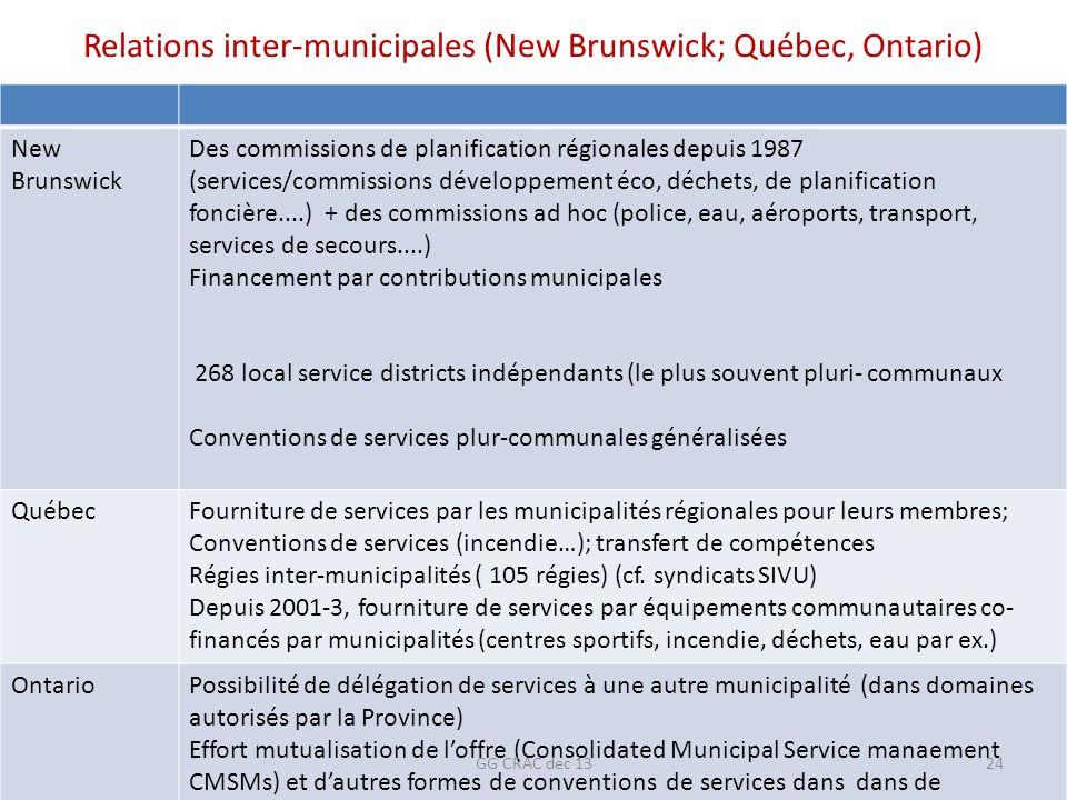 Relations inter-municipales (New Brunswick; Québec, Ontario) New Brunswick Des commissions de planification régionales depuis 1987 (services/commissio