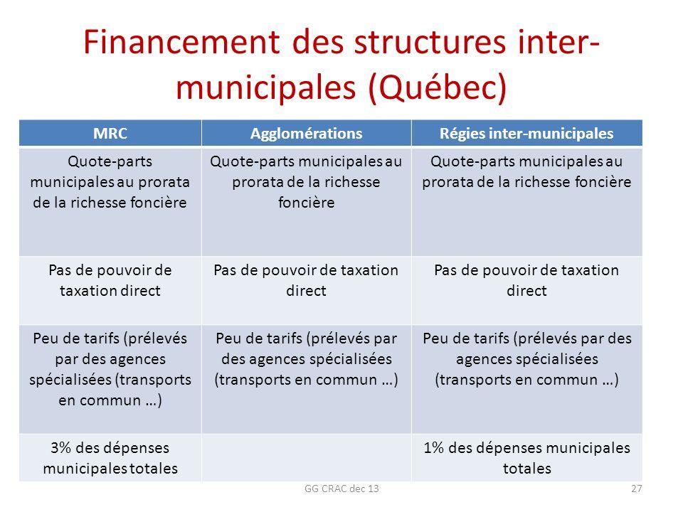 Financement des structures inter- municipales (Québec) MRCAgglomérationsRégies inter-municipales Quote-parts municipales au prorata de la richesse fon