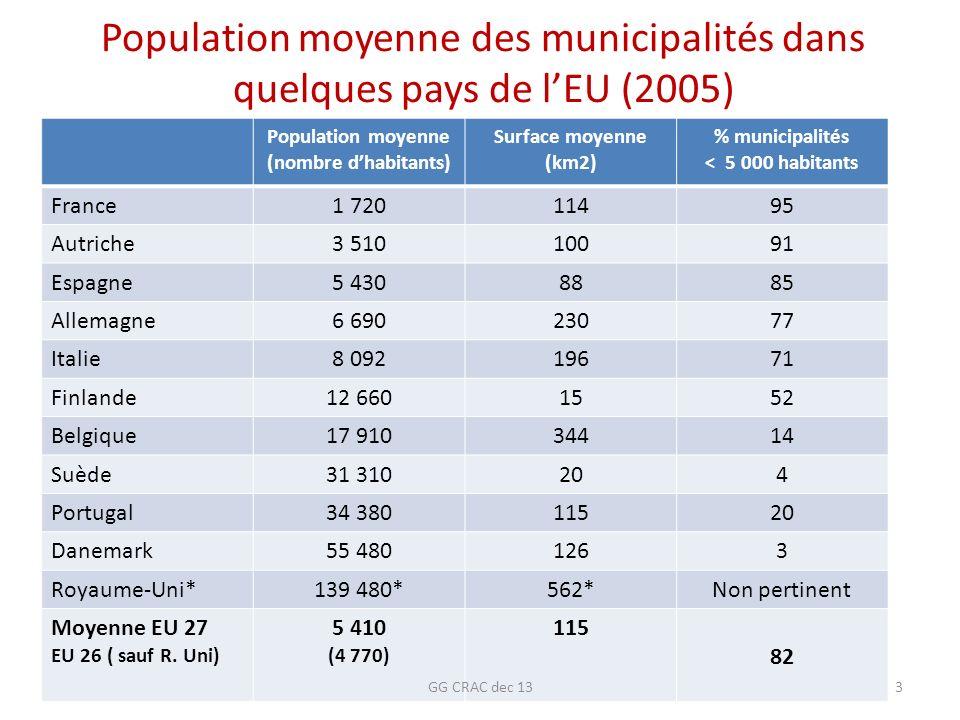 Population moyenne des municipalités dans quelques pays de lEU (2005) Population moyenne (nombre dhabitants) Surface moyenne (km2) % municipalités < 5