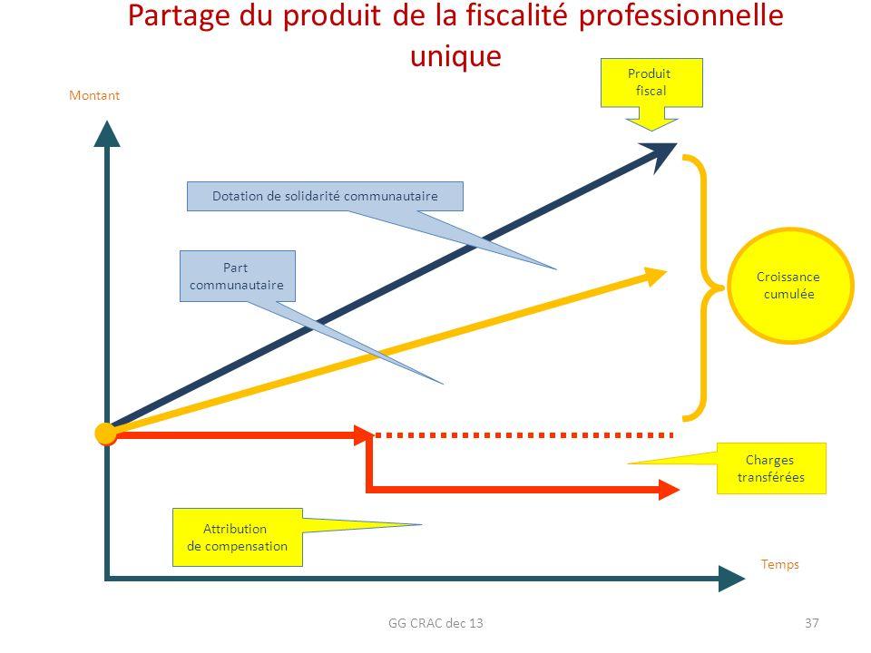 GG CRAC dec 1337 Produit fiscal Croissance cumulée Part communautaire Partage du produit de la fiscalité professionnelle unique Temps Montant Attribut