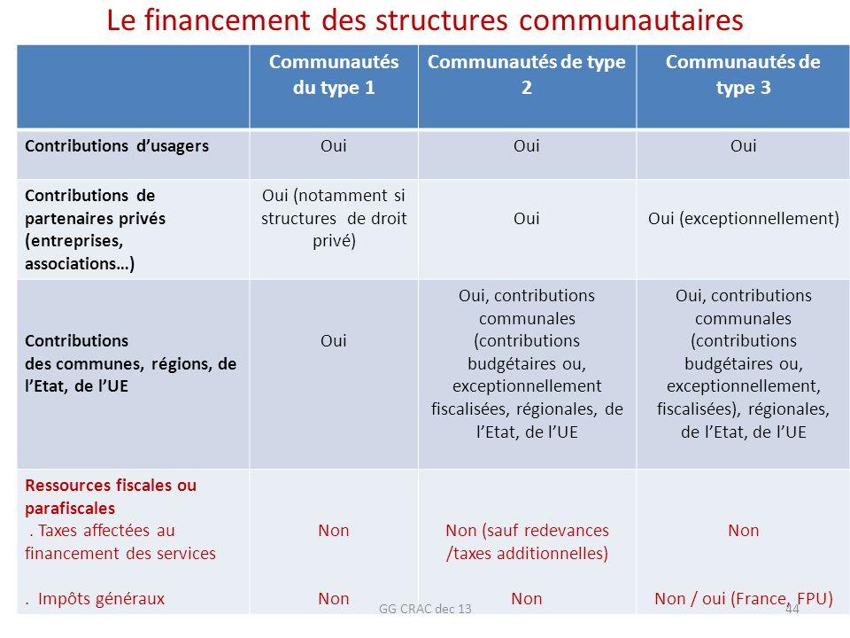 Le financement des structures communautaires Communautés du type 1 Communautés de type 2 Communautés de type 3 Contributions dusagersOui Contributions