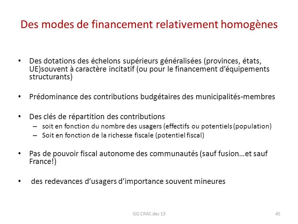 Des modes de financement relativement homogènes Des dotations des échelons supérieurs généralisées (provinces, états, UE)souvent à caractère incitatif