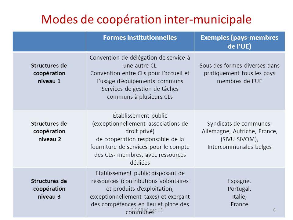 Modes de coopération inter-municipale Formes institutionnellesExemples (pays-membres de lUE) Structures de coopération niveau 1 Convention de délégati