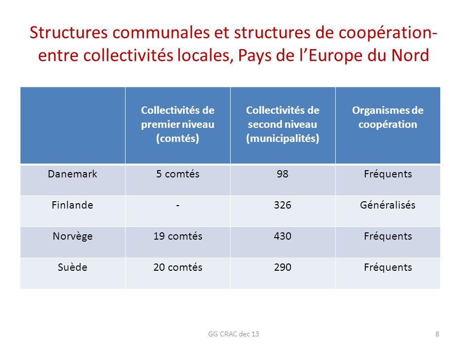 Structures communales et structures de coopération- entre collectivités locales, Pays de lEurope du Nord Collectivités de premier niveau (comtés) Coll