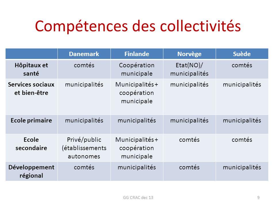 Des problématiques financières communes /3 Effets redistributifs et péréquation.