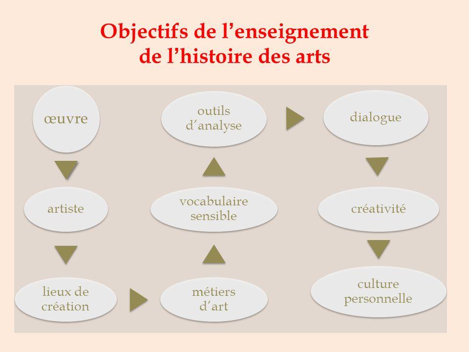 Au lycée, lenseignement de lhistoire des arts vise à: Susciter, chez lélève, le désir de construire une culture personnelle ouverte au dialogue ; Déve