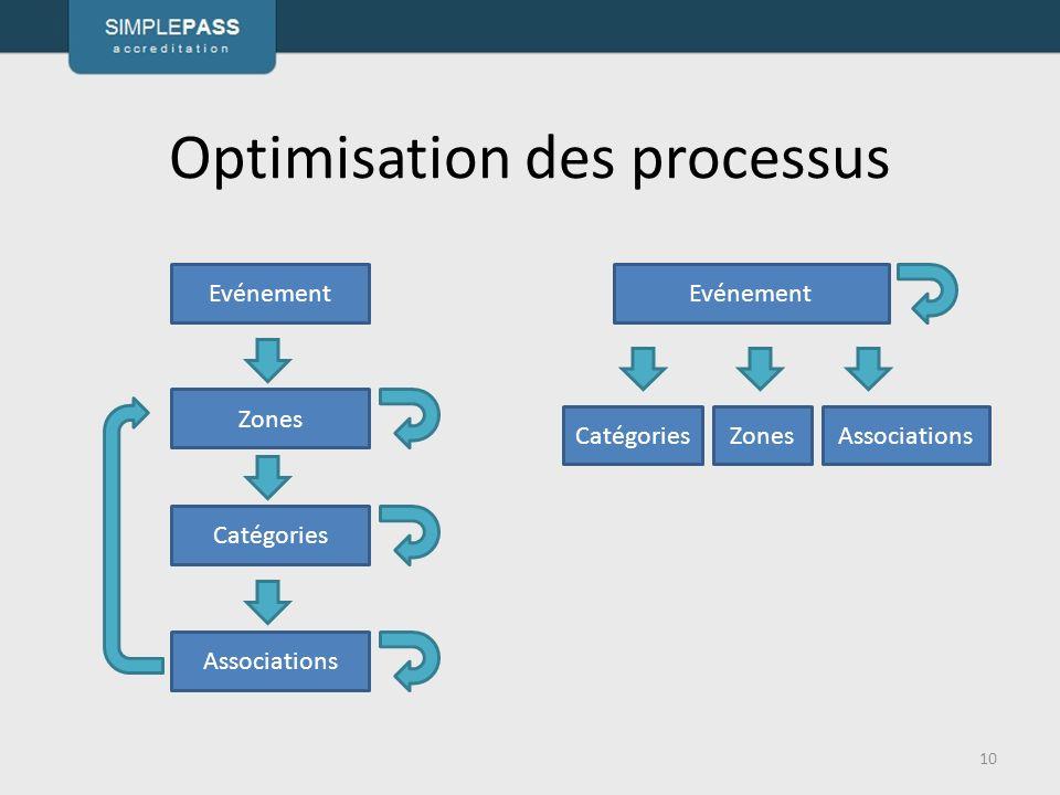 Optimisation des processus 10 Evénement Zones Catégories Associations Evénement CatégoriesZonesAssociations